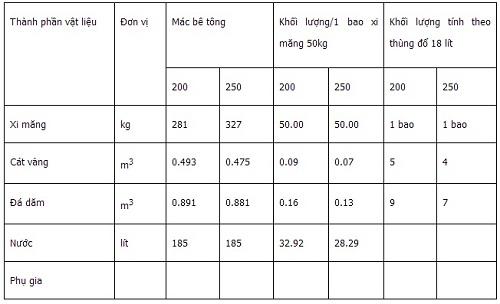 Một số Mác bê tông và cách tính thông dụng ở Việt Nam