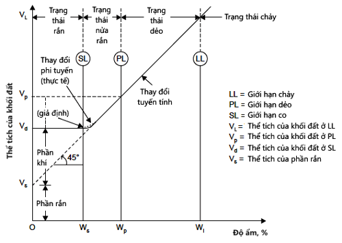 Các giới hạn Atterberg (Nguồn: C. Venkatramaiah, Geotechnical Engineering
