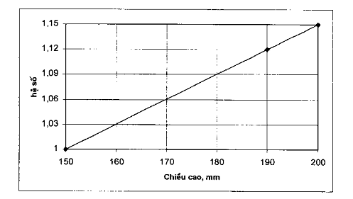 Xác định hệ số mẫu có chiều rộng 200 mm, chiều cao 190 mm