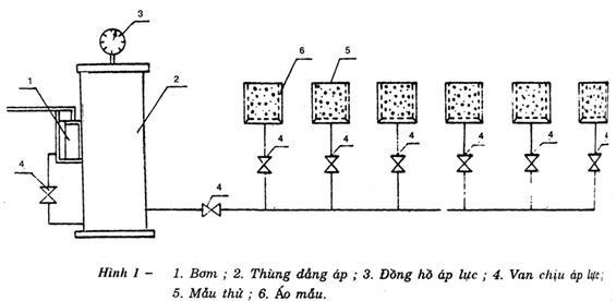 độ thấm nước bê tông theo TCVN 3116-1993