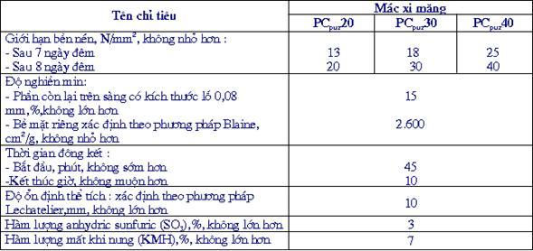 Chỉ tiêu hóa học của xi măng poóc lăng puzôlan được xác định theo TCVN 141 :1986