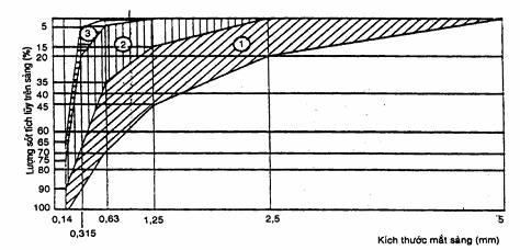TCVN 1770:1986 Cát xây dựng - Yêu cầu kỹ thuật